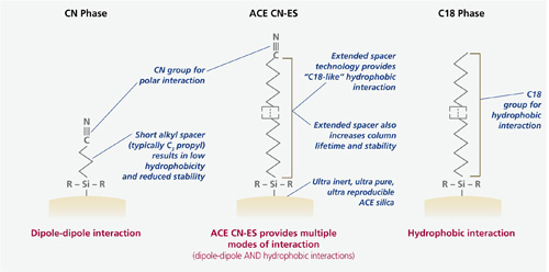 Why does ACE CN-ES provide alternative selectivity?